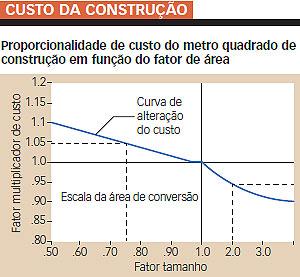 Custo de construção