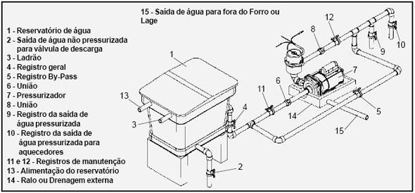 como instalar pressurizador