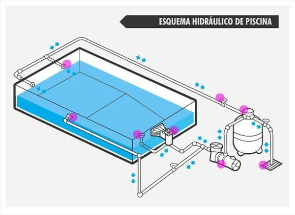 esquema hidraulico para piscina