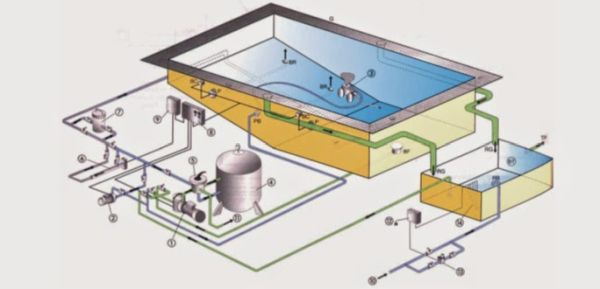 modelo de projeto da piscina