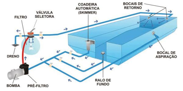 projeto completo para piscina