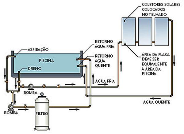 projeto de piscina aquecida
