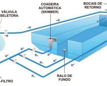 projeto para piscina