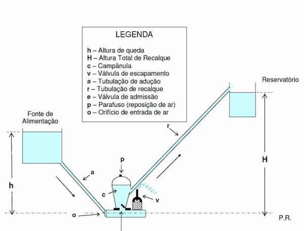funcionamento carneiro hidraulico